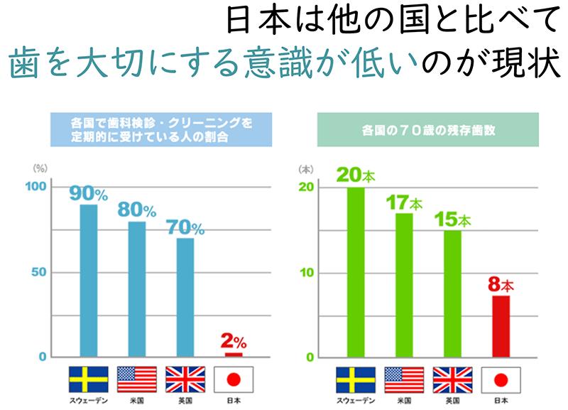 日本は他の国と比べて歯を大切に意識が低いのが現状