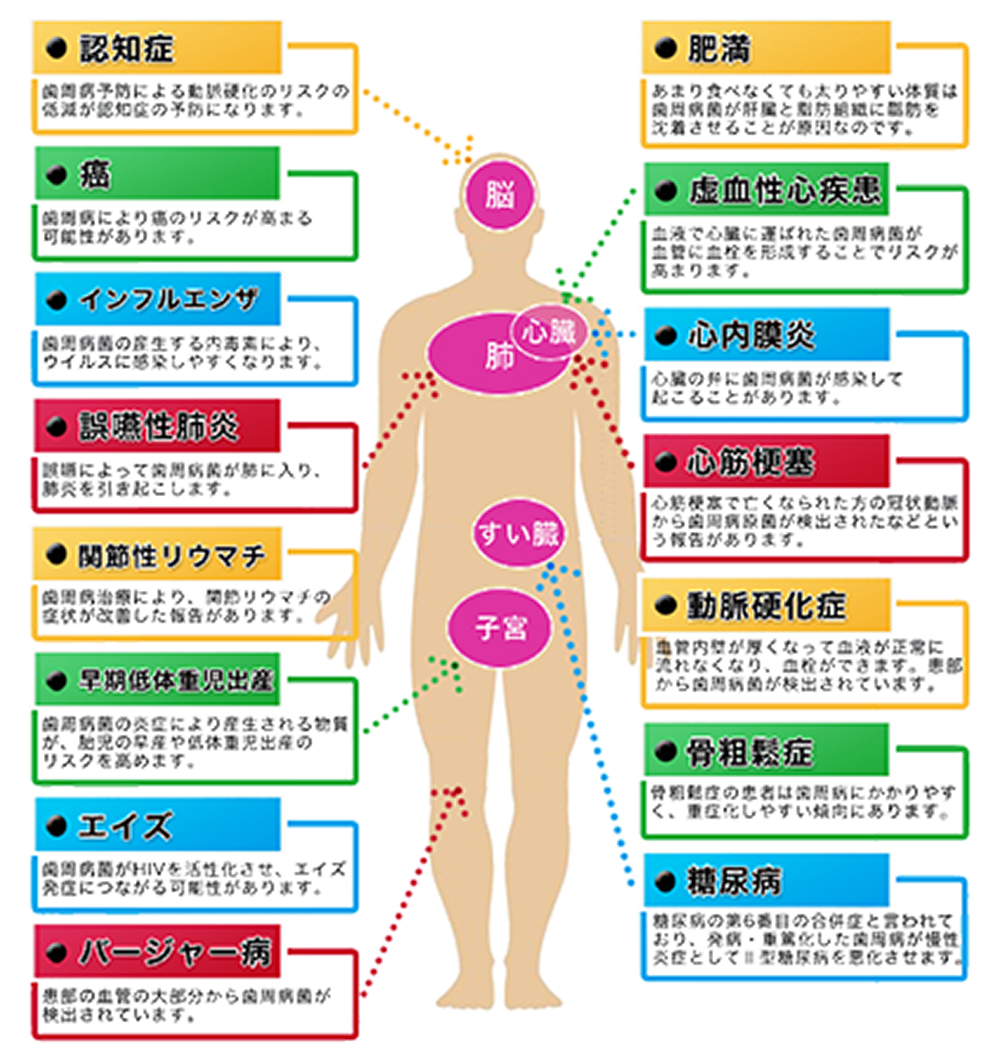 様々な病気